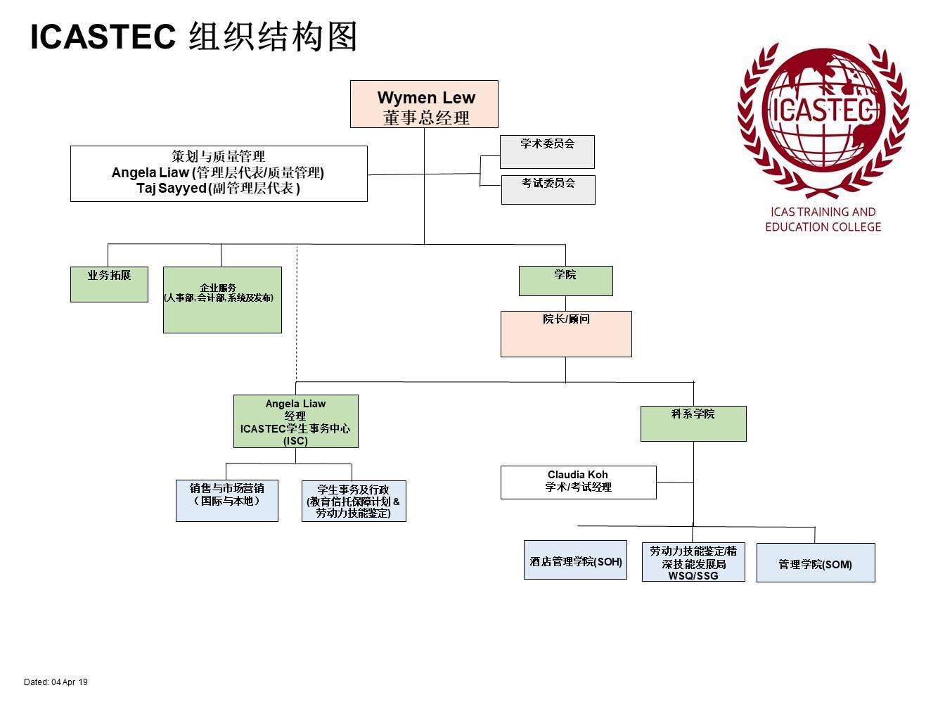组织结构图 4 Apr 2019