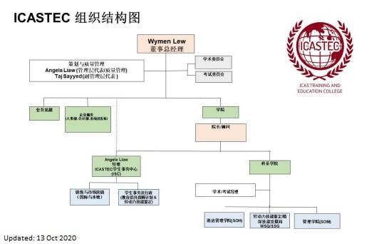OrgChart-Chinese-13Oct2020